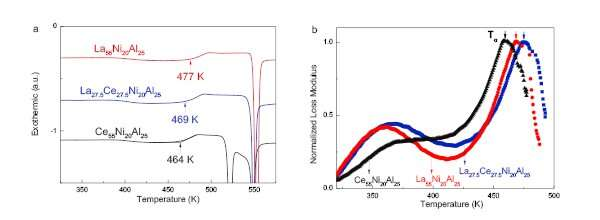 New discoveries and insights into the glass transition