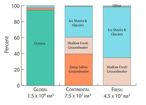 New estimate makes groundwater, not ice sheets, largest water reservoir on land