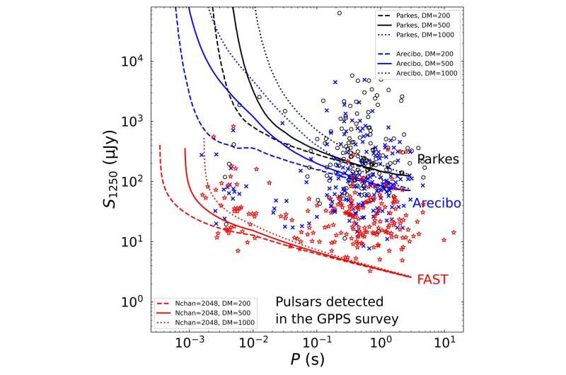 New FAST discoveries shed light on pulsars