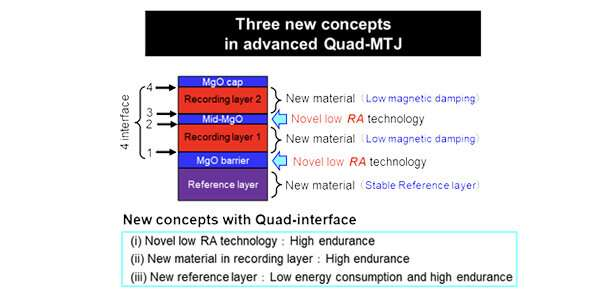 New magnetic tunnel junction (MTJ) quad technology that provides better endurance and reliable data retention