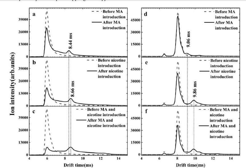New method eliminates interference of nicotine in detection of methamphetamine