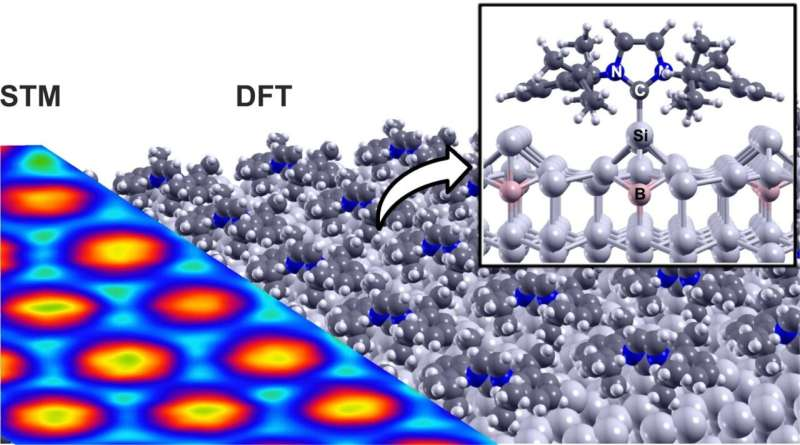 New method for molecular functionalization of surfaces