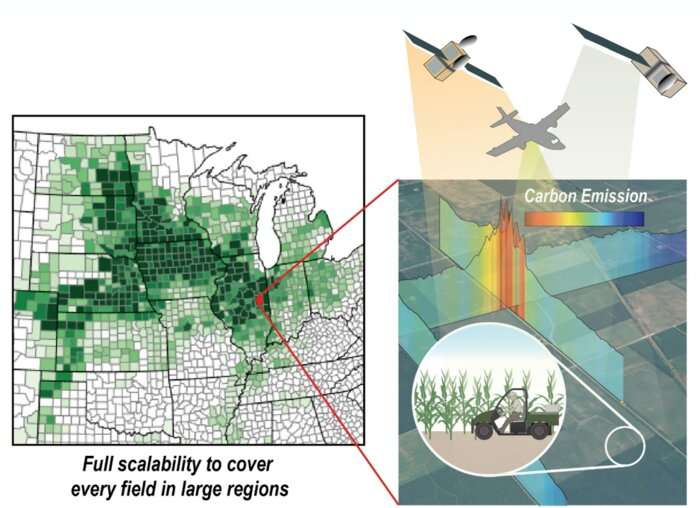 New model tracks carbon in agroecosystems