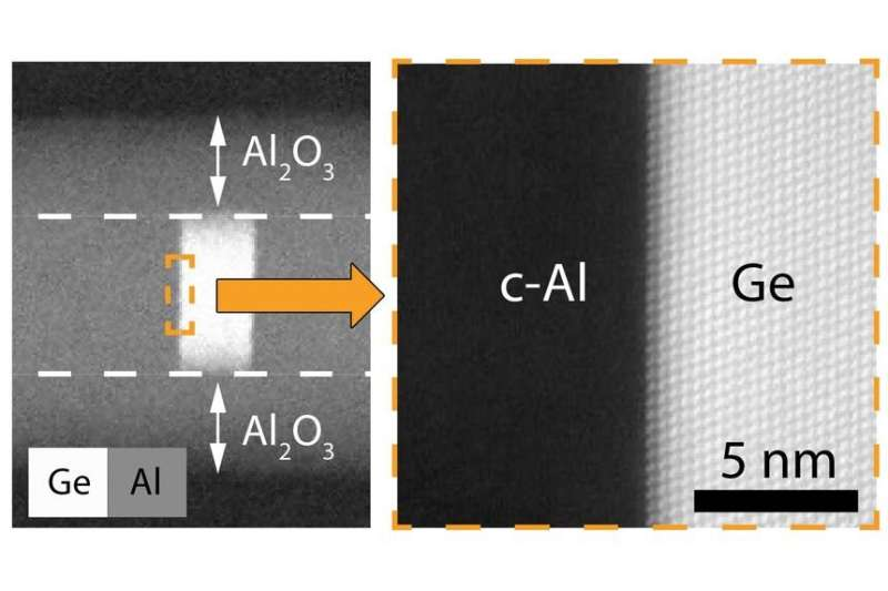 New nanostructure could be the key to quantum electronics