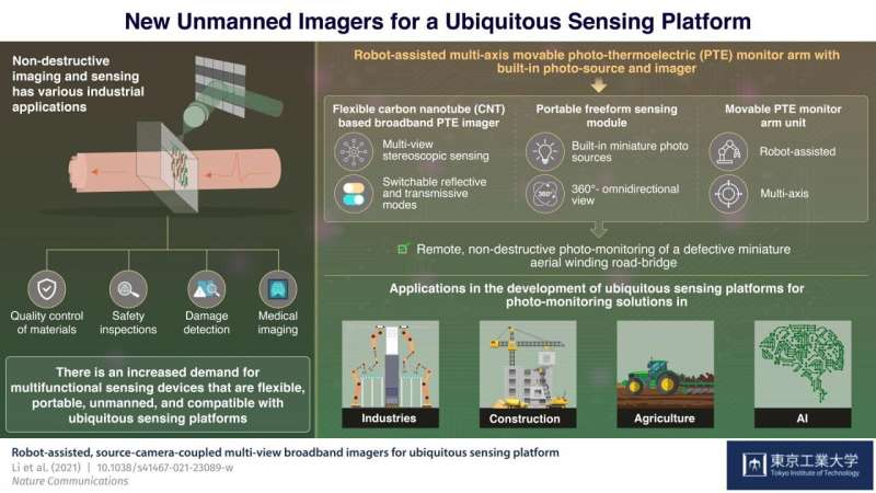 New nondestructive broadband imager is the next step towards advanced technology