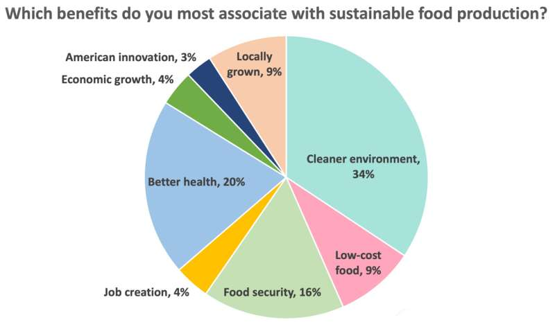 New poll reveals public disconnect on food and climate change