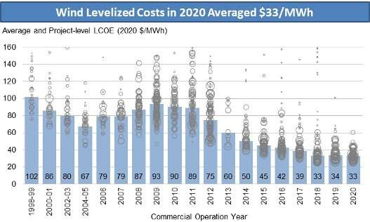 New Report Shows Technology Advancement and Value of Wind Energy