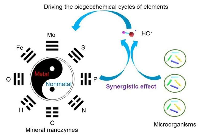 New research suggests mineral nanoparticles as ubiquitous enzyme mimetics in Earth systems