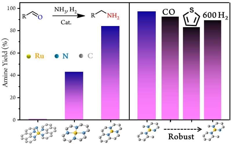 New single-atom catalysis boots reductive amination reaction