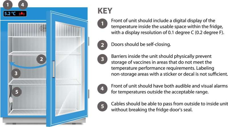 New standard for vaccine fridges unveiled