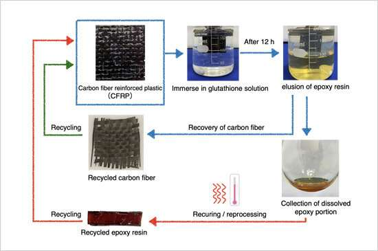 New strategy for promoting the reuse of carbon fiber reinforced plastics