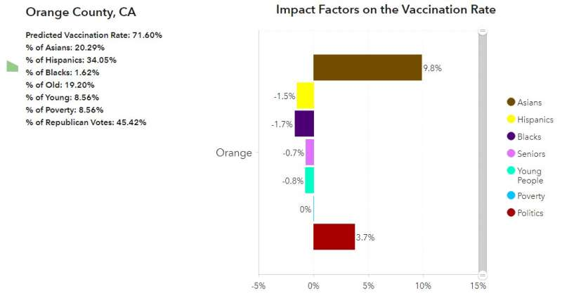 New study examines how interplay of factors affects COVID-19 vaccine rates