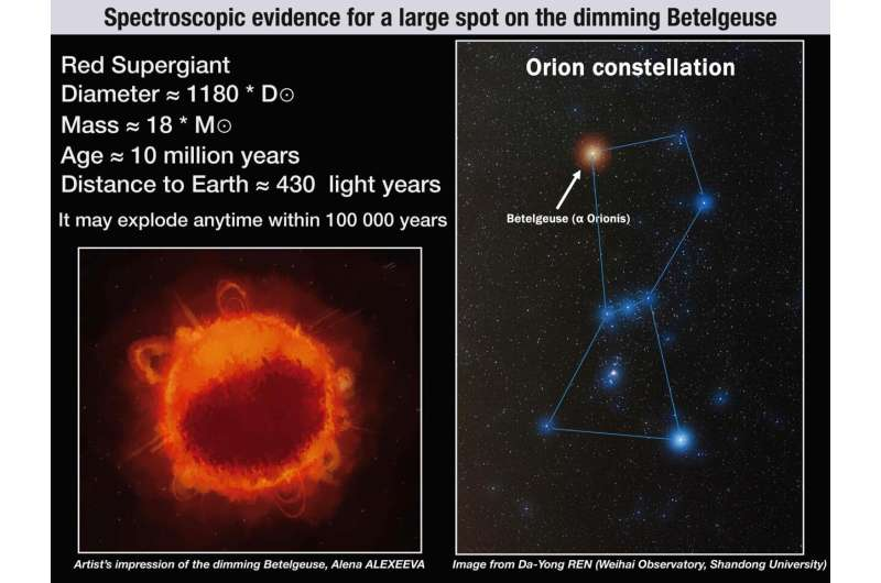 New study sheds light on the mysterious dimming of Betelgeuse