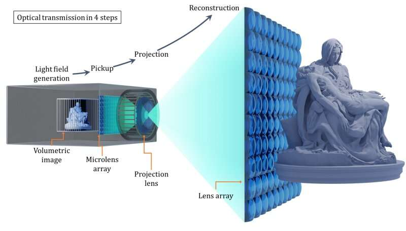 New Technology Lays Groundwork for Large-Scale, High-Resolution 3D Displays