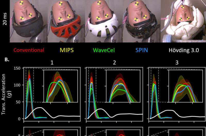 New testing for bike helmets accounts for head injuries sustained at speed