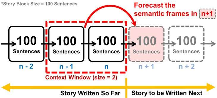 New tool could help authors bust writer's block in novel-length works