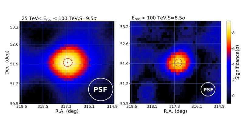 New ultra-high energy gamma-ray source detected