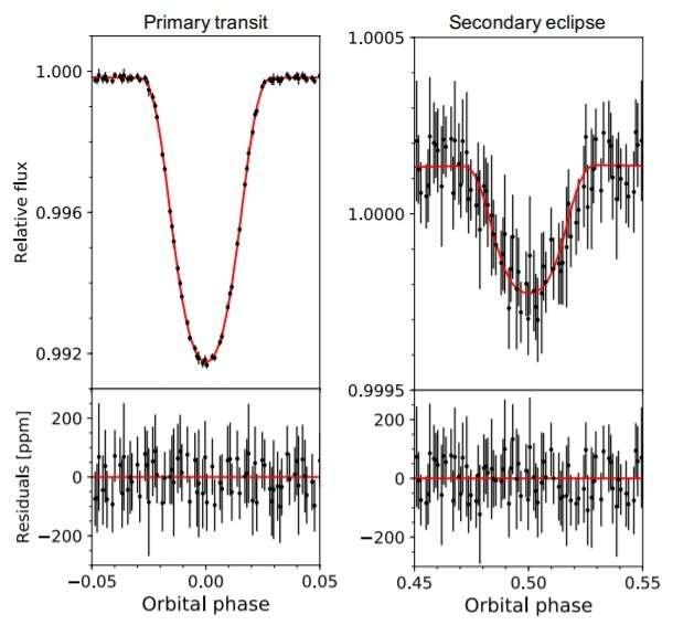 New ultra-hot Jupiter exoplanet discovered
