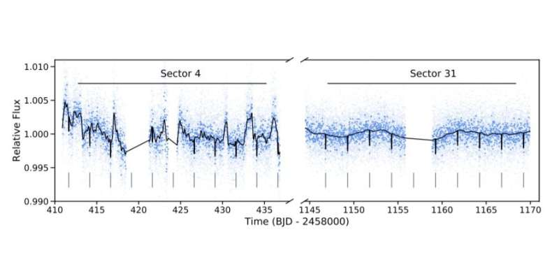New warm mini-Neptune exoplanet detected by TESS