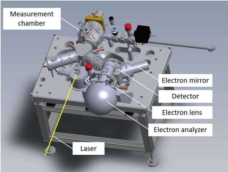 Una nueva ola de investigación de electrones