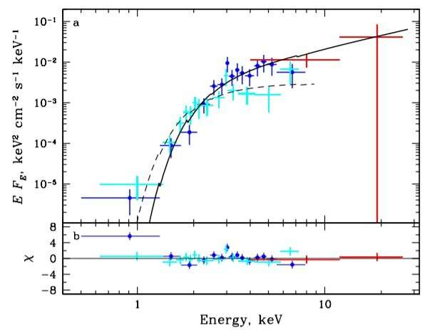New X-ray pulsar discovered