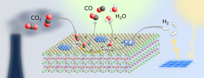 New catalyst for lower CO2 emissions