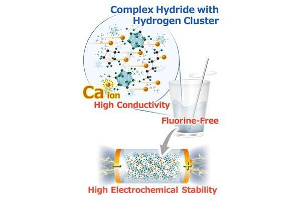 New fluorine-free calcium electrolyte for future rechargeable calcium batteries