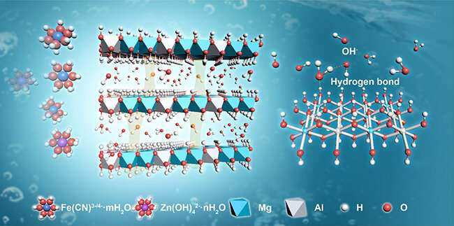 Newly developed ion-conducting membrane improves performance of alkaline-zinc iron flow batteries