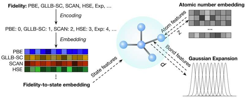 New method makes better predictions of material properties using low quality data