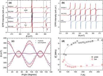 New properties of strontium titanate are significant for electronics research