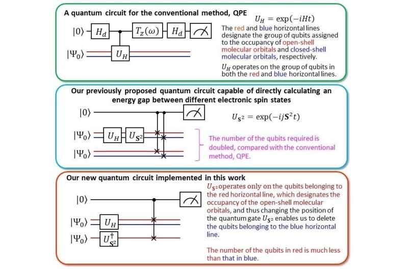 New quantum algorithm surpasses the QPE norm