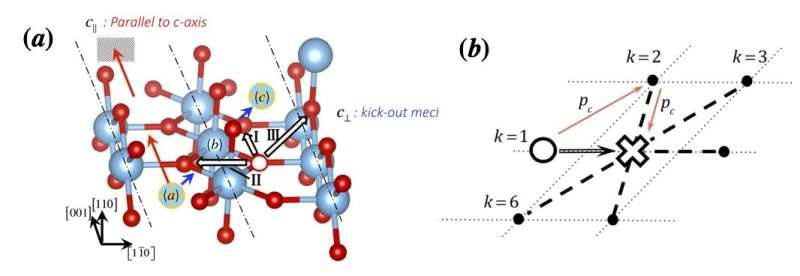 New 'quantum' approach helps solve an old problem in materials science