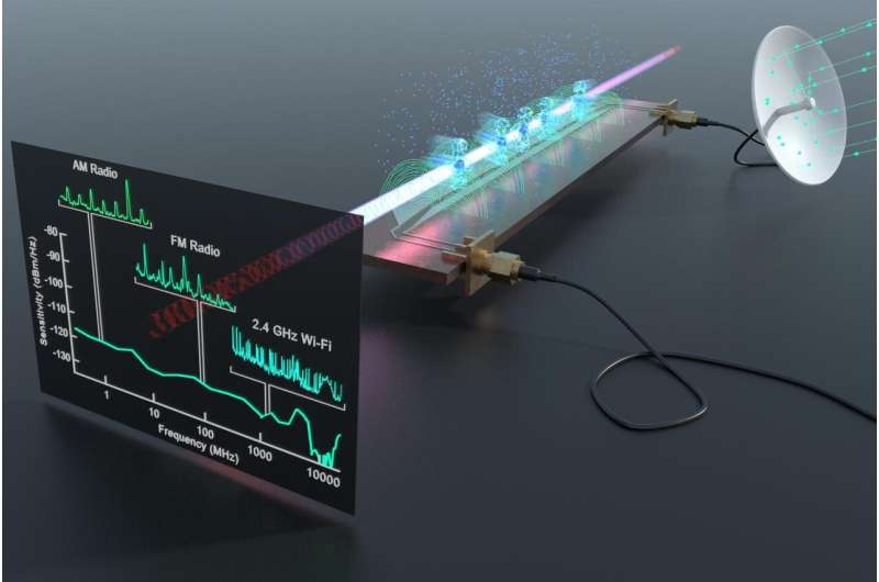New quantum receiver the first to detect entire radio frequency spectrum Newquantumre
