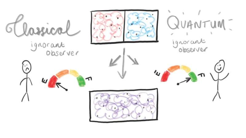 New quantum theory heats up thermodynamic research