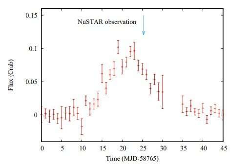 New quasi-periodic oscillation detected from XTE J1858+034