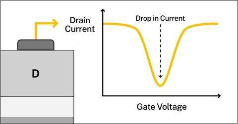 NIST, Collaborators Develop Sensitive New Way of Detecting Transistor Defects