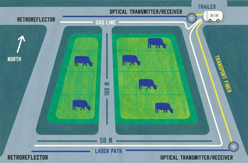 NIST 'agricomb' measures multiple gas emissions from ... cows