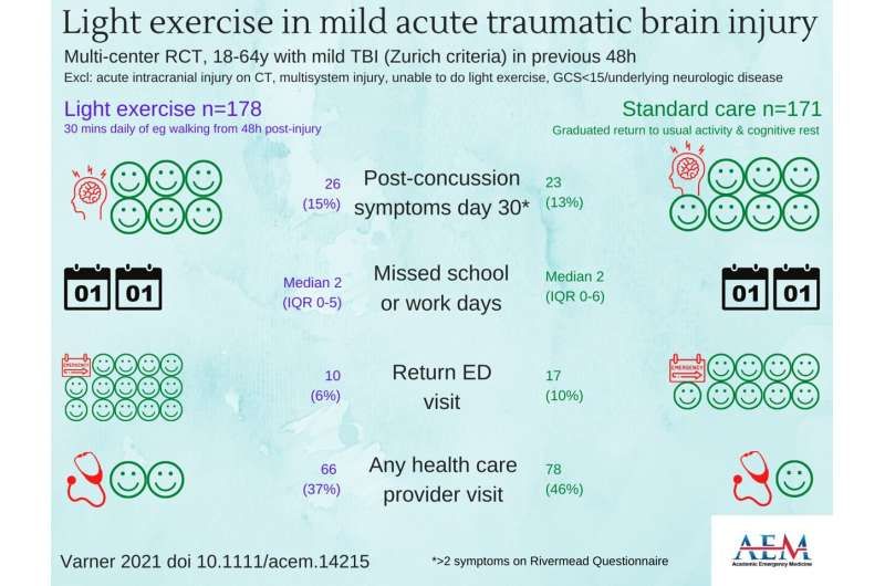 No difference in outcomes between light exercise and rest for patients with mild TBI