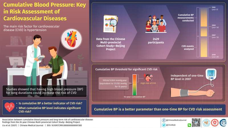 No pressure: Maintaining normal BP over long term is the key to heart health, study finds
