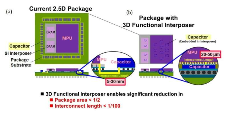 No space wasted: Embedding capacitors into interposers to increase miniaturization