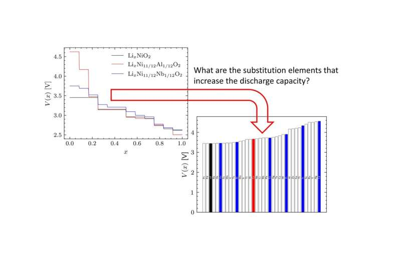 No stone unturned: An extensive search for cation substitution in lithium-ion batteries