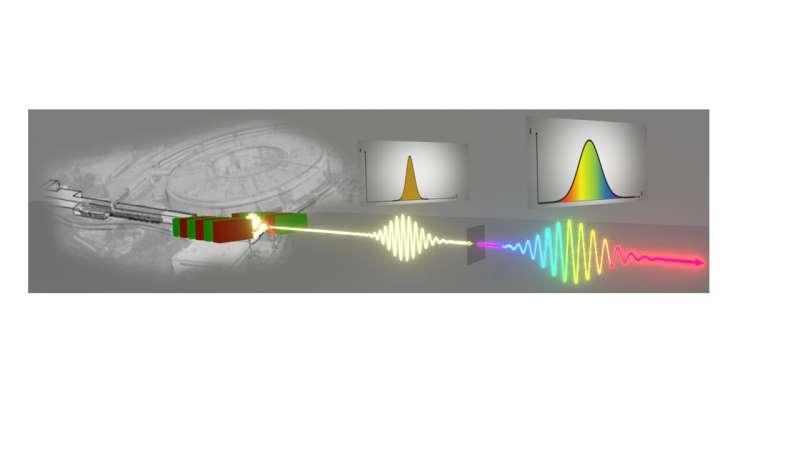 Non-linear optics meets X-rays