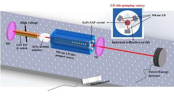 Non-stop signal achieved in high-power Er3+-doped mid-infrared lasers
