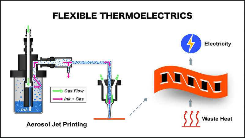 Nontoxic, flexible energy converters could power wearable devices