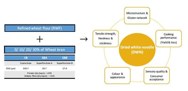 Noodles enriched in dietary fibre by advanced technology remains tasty