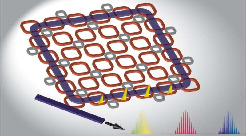 Novel design may boost efficiency of on-chip frequency combs