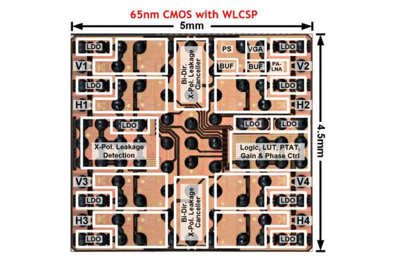 Le nouvel émetteur-récepteur à commutation de faisceau rapide fait passer la 5G au niveau supérieur