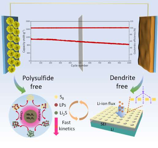 Novel heterostructure nanosheet boosts efficiency of lean-electrolyte li-S batteries