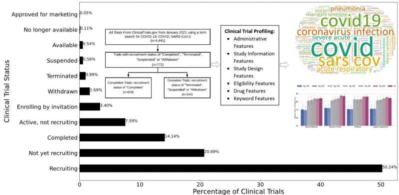 Novel method predicts if COVID-19 clinical trials will fail or succeed