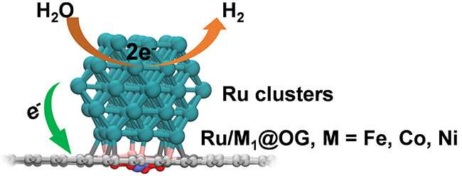 Novel nanoreactor boosts performance of electrochemical hydrogen evolution reaction